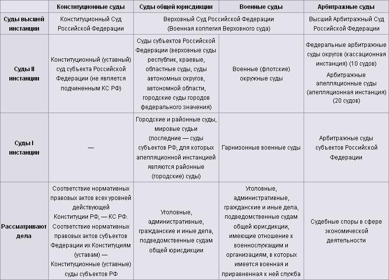Cхема судебной системы Российской Федерации.